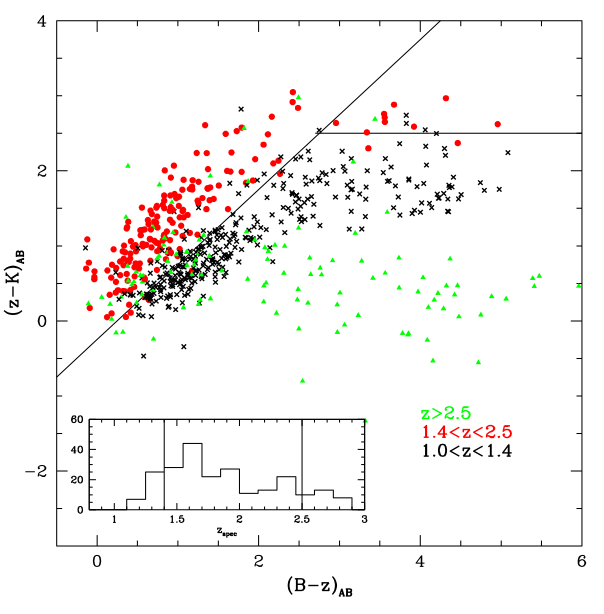 A Mass Threshold In The Number Density Of Passive Galaxies At Z2