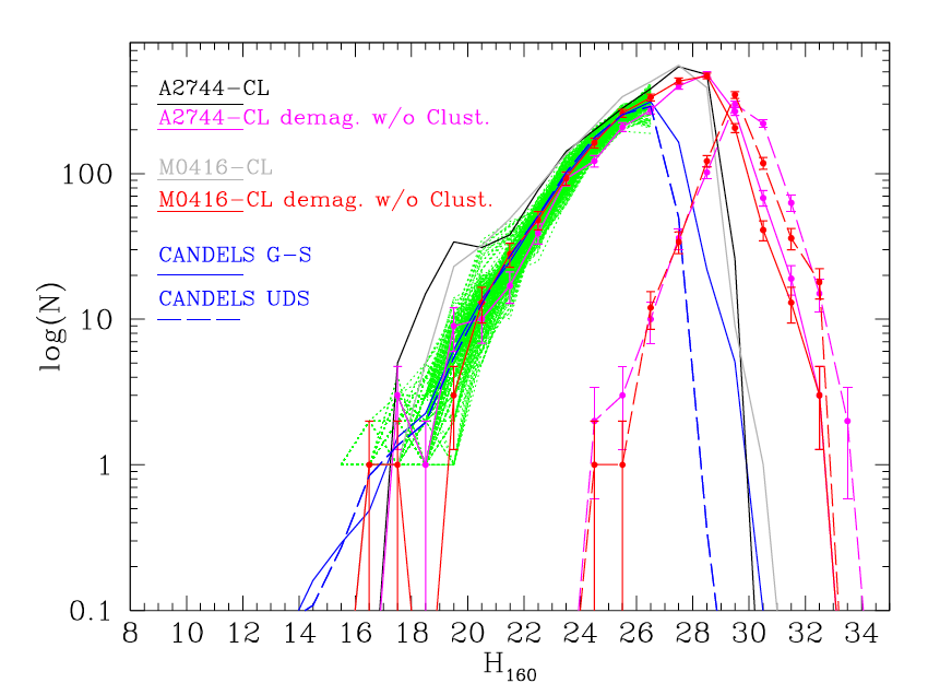 Demagnified H160 number counts in the cluster fields. Magenta and red continuos curves refer to Abell-2744 and MACS-0416 H-detected sources respectively after excluding all objects with photoz consistent with the redshift of the clusters. Magenta and red dashed lines show the demagnified number counts of additional IR-detected sources (with S/N(H160)>1) in each field. As a comparison, number counts normalized to the FF area from the public CANDELS GOODS-South (Guo et al. 2013) and UDS (Galametz et al. 2013) catalogues are shown as continuous and dashed blue lines respectively. The green lines are number counts from randomly chosen portions of the CANDELS GOODS-South and UDS field having the same area as the FF pointings.