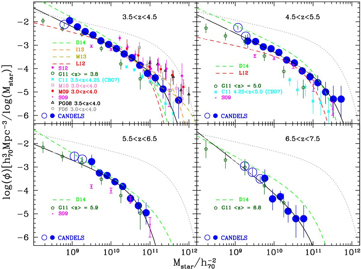 Stellar mass function of galaxies at 3.5 ≤ z ≤ 7.5 in the CANDELS UDS and GOODS-South fields (blue filled and open circles). The error bars show the Poissonian uncertainties of each point with the errors derived through the Monte Carlo simulations added in quadrature. The masses are derived using the BC03 libraries with exponentially declining star formation histories, and without any contribution from nebular lines or continuum. AGN were not included in the present sample. The dotted lines indicate the GSMF at z = 0.6 in the UDS and GOODS-South fields. The dark-green pentagons show the mass function derived by González et al. (2011; G11), while the cyan stars indicate the result of Caputi et al. (2011; C11), which was obtained with a different stellar library (Bruzual 2007) that includes a stronger contribution from TP-AGB stars. The black triangles are from Pérez-González et al. (2008; PG08), the red (empty and filled) squares from Marchesini et al. (2009; M09) and Marchesini et al. (2010; M10), respectively. The magenta points are the GSMF of Santini et al. (2012a; S12). The grey circles come from Fontana et al. (2006; F06) while the magenta triangles are from Stark et al. (2009; S09). The red, orange, dark-yellow and green dashed lines show the best fit GSMFs of Lee et al. (2012; L12), Ilbert et al. (2013; I13), Muzzin et al. (2013; M13) and Duncan et al. (2014; D14), respectively. All the mass functions have been converted to a Salpeter IMF for comparison. The solid continuous curves show the Schechter function derived through a parametric STY maximum likelihood fit.