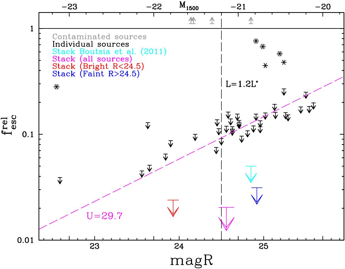 Measured values and upper limits at 1σ for the LyC relative escape fraction of galaxies at z ~ 3.3 in the COSMOS field. Black descending arrows show the upper limits associated with individual galaxies, while the cyan arrow is the limit derived in Boutsia et al. (2011) by stacking 11 galaxies. The red arrow is the limit derived using only relatively bright galaxies with R ≤ 24.5, corresponding roughly to L ≥ 1.2L∗ (M1500 ≤ −21.2). The blue arrow shows the upper limit for fainter galaxies (stack of 26 objects), while the magenta arrow indicates the upper limit for the whole sample (stack of 37 galaxies). The magenta dashed line is the expected  for a limit in the U-band of 29.7 mag (at S/N = 1, assuming an intrinsic ratio L1500/L900 = 3 and a mean IGM transmission of 0.28). This shows that the trend in larger escape fractions with fainter R-band magnitudes is due to the depth of the LBC image in the U-band, and it is probably not due to a physical trend in the population of star-forming galaxies. Asterisks show the galaxies with detection in the U-band and a significant LyC emission. The grey hexagons and the upper arrows indicate likely foreground contamination, where the global or the local escape fractions exceed 100%. Only two sources (ID = 25155 and ID = 63327, black asterisks without the grey hexagons) are examples of possible LyC emitters.