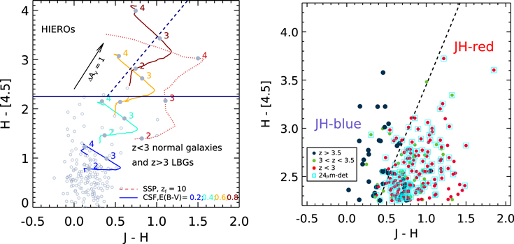 Left panel: color–color diagram for the HIERO selection based on the $H-[4.5]$ colors. Evolutionary tracks of a set of theoretical galaxy SED templates between z = 5 and z = 2 are shown, including an instantaneous burst (SSP) model formed at z = 10 and a constant star formation model (CSF) of an age of 300 Myr with different levels of reddening. The solid horizontal line shows the HIERO selection criterion adopted.The diagonal dashed line separates pure $zgt 3$ dusty galaxies from passive galaxies at $zgt 3$ and extremely dusty galaxies at lower redshifts. Open circles denote galaxies with spectroscopic redshifts $zgt 3$ in the two GOODS fields. These are mostly UV-bright galaxies with lower levels of attenuation, i.e., LBGs. Right panel: the distribution of HIEROs with detections (>5σ) in both J- and H-selected in the GOODS fields in the $H-[4.5]$ vs. J − H color–color diagram, color-coded by their redshifts. The diagonal dashed line separates ${JH}-mathrm{blue}$ and ${JH}-mathrm{red}$ HIEROs as given by Equations (1) and (2) (the same dashed line as shown in the left panel). Galaxies detected at 24 μm (${F}_{24mu {rm{m}}}gt 30$ μJy) are shown by cyan squares. Note that 24 μm detected sources are prevalently star-forming galaxies at $zlt 3$ and classified as ${JH}-mathrm{red}$ HIEROs, as expected. Galaxies not detected in the F125W (J) band are shown with their 3σ upper limits.